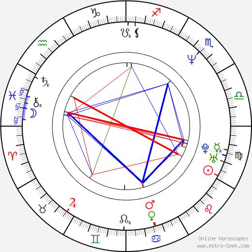 Джули Сайфер Julie Cypher день рождения гороскоп, Julie Cypher Натальная карта онлайн