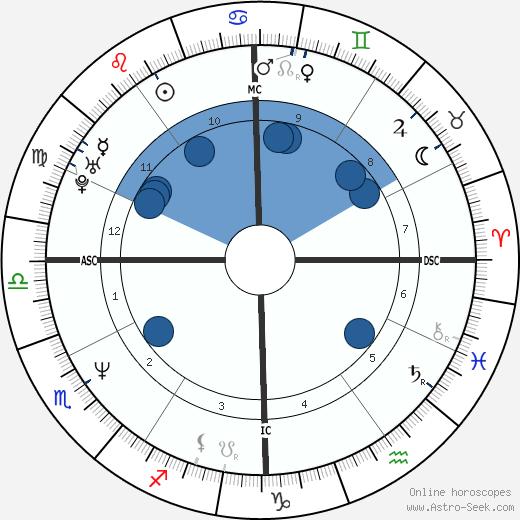 Kaspar Capparoni wikipedia, horoscope, astrology, instagram