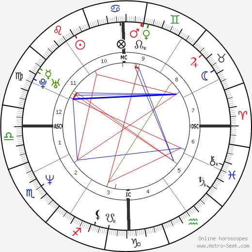 Kaspar Capparoni astro natal birth chart, Kaspar Capparoni horoscope, astrology