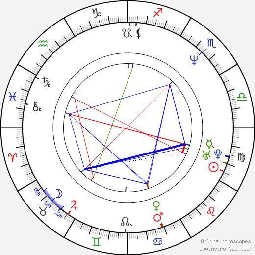 Lee Janzen birth chart, Lee Janzen astro natal horoscope, astrology