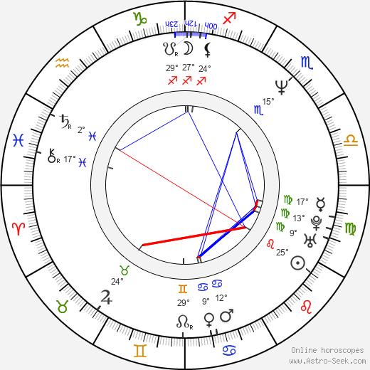 Maiko Itô birth chart, biography, wikipedia 2020, 2021