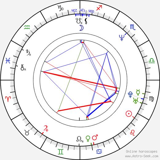 Maiko Itô birth chart, Maiko Itô astro natal horoscope, astrology