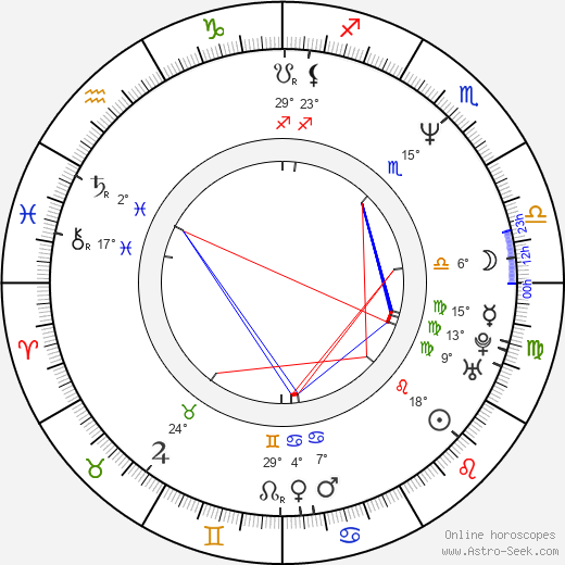 Mario Konstantinidis birth chart, biography, wikipedia 2019, 2020