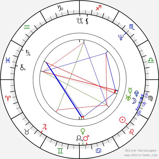 Mário Kubec birth chart, Mário Kubec astro natal horoscope, astrology