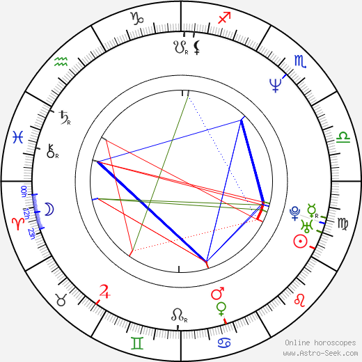 Mariusz Bonaszewski astro natal birth chart, Mariusz Bonaszewski horoscope, astrology