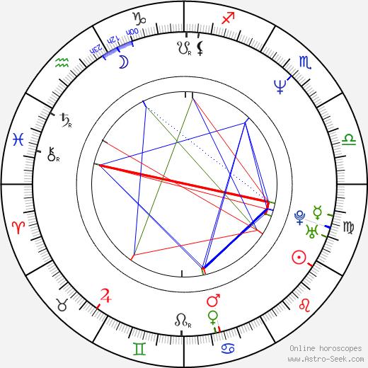Markus Flanagan astro natal birth chart, Markus Flanagan horoscope, astrology