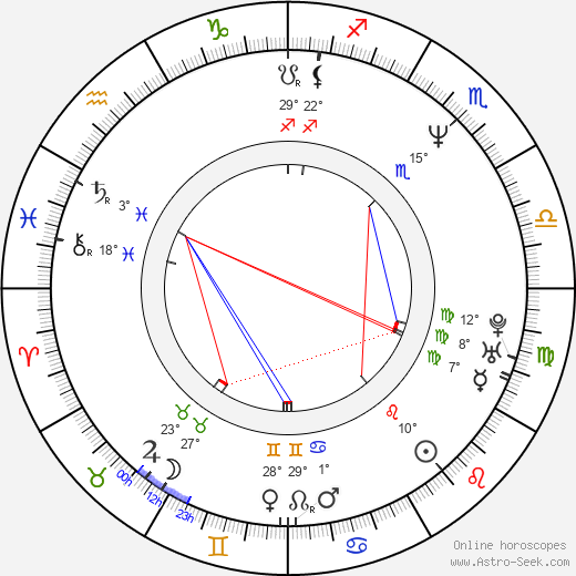 Mary-Louise Parker birth chart, biography, wikipedia 2019, 2020