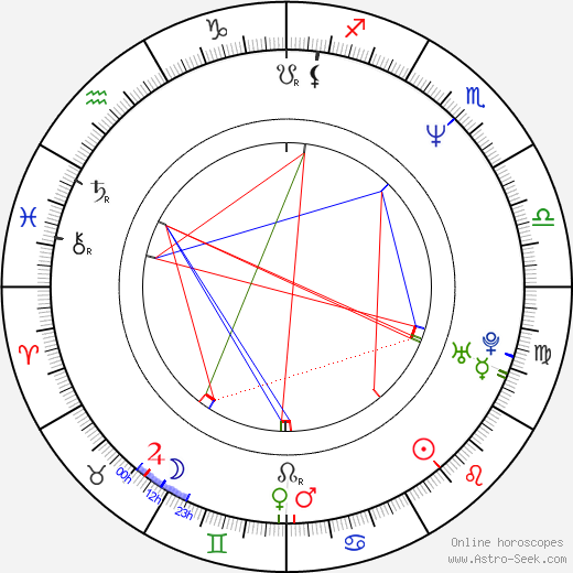 Mary-Louise Parker astro natal birth chart, Mary-Louise Parker horoscope, astrology