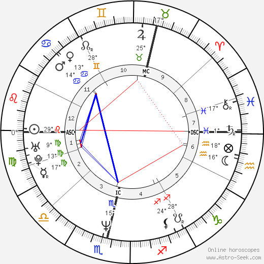 Mats Wilander birth chart, biography, wikipedia 2019, 2020