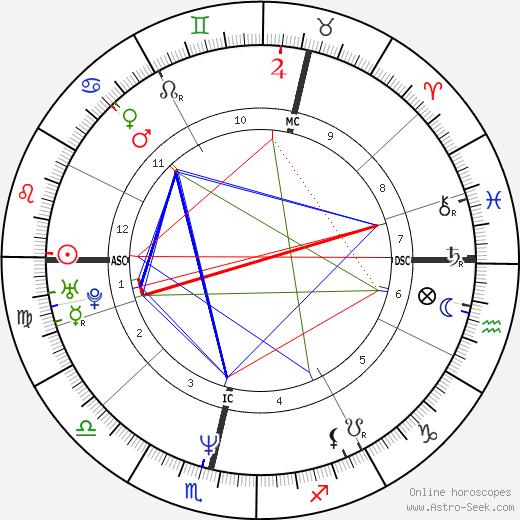 Mats Wilander birth chart, Mats Wilander astro natal horoscope, astrology
