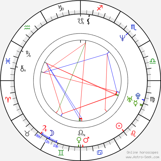 Michael Burgess birth chart, Michael Burgess astro natal horoscope, astrology