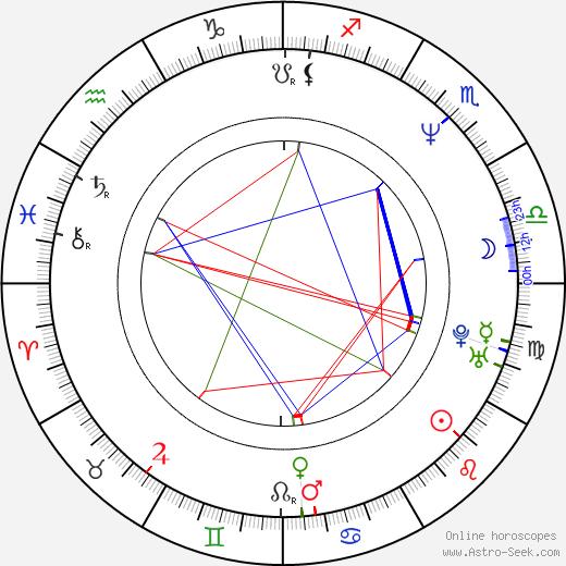 Miguel A. Núńez Jr. birth chart, Miguel A. Núńez Jr. astro natal horoscope, astrology