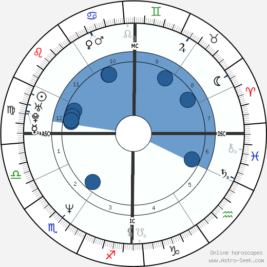 Paul Bernardo wikipedia, horoscope, astrology, instagram