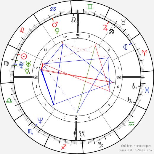 Paul Bernardo astro natal birth chart, Paul Bernardo horoscope, astrology