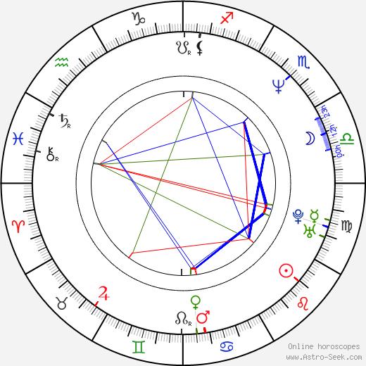 Petr Čejka birth chart, Petr Čejka astro natal horoscope, astrology