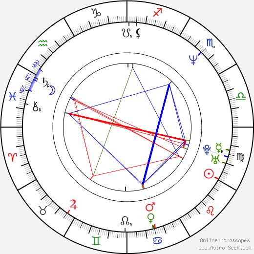 Petr Forman astro natal birth chart, Petr Forman horoscope, astrology