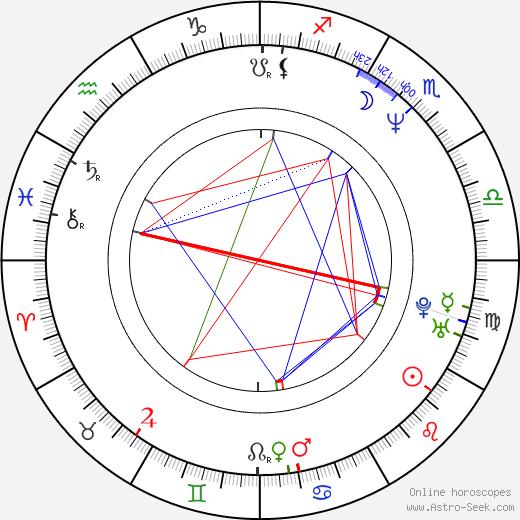 Petr Gandalovič birth chart, Petr Gandalovič astro natal horoscope, astrology
