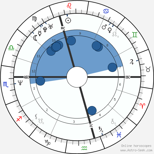 Robert Crampton wikipedia, horoscope, astrology, instagram