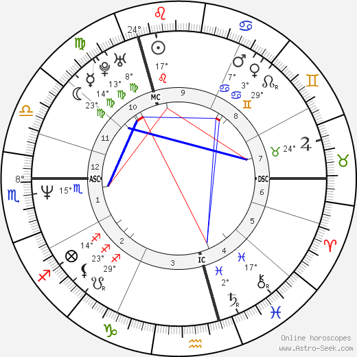 Robert Crampton birth chart, biography, wikipedia 2019, 2020