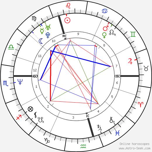 Robert Crampton astro natal birth chart, Robert Crampton horoscope, astrology