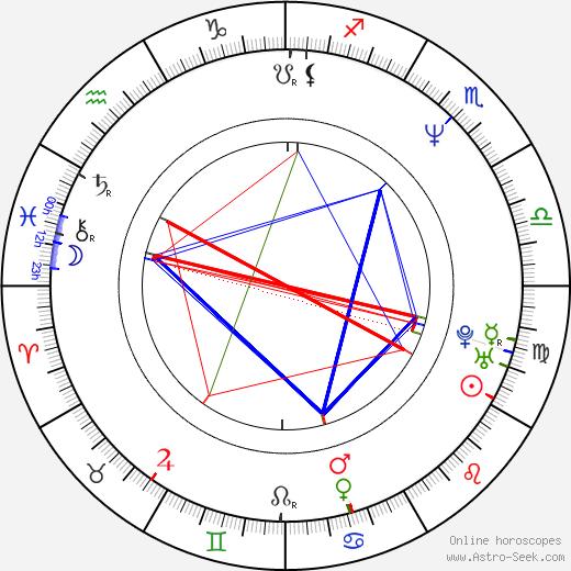 Robert Pulcini birth chart, Robert Pulcini astro natal horoscope, astrology