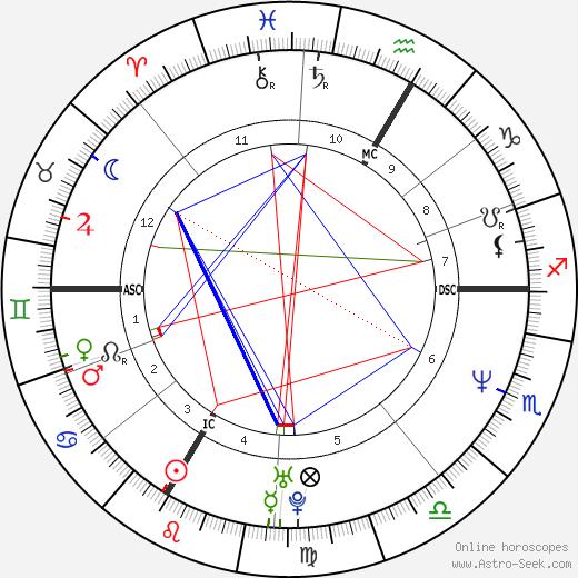 Robert von Heeren день рождения гороскоп, Robert von Heeren Натальная карта онлайн