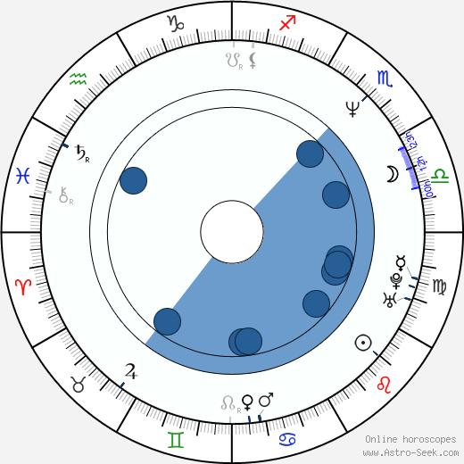 Roman Štolpa wikipedia, horoscope, astrology, instagram