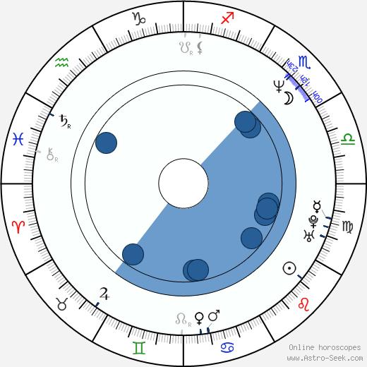 Sang-wook Yu wikipedia, horoscope, astrology, instagram