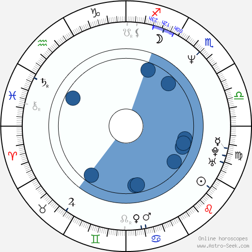 Sharunas Bartas wikipedia, horoscope, astrology, instagram
