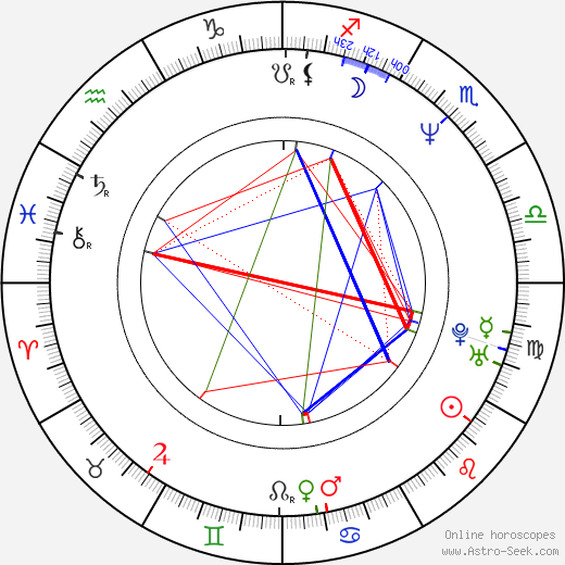 Шарунас Бартас Sharunas Bartas день рождения гороскоп, Sharunas Bartas Натальная карта онлайн