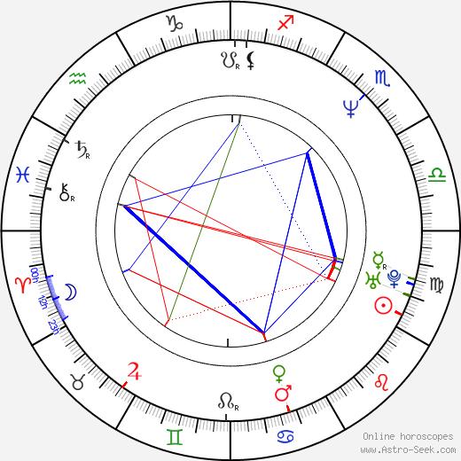 Stephan Elliott birth chart, Stephan Elliott astro natal horoscope, astrology