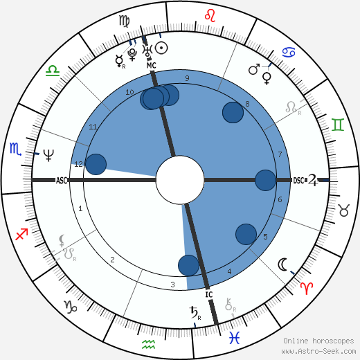 Steven Robbins horoscope, astrology, sign, zodiac, date of birth, instagram