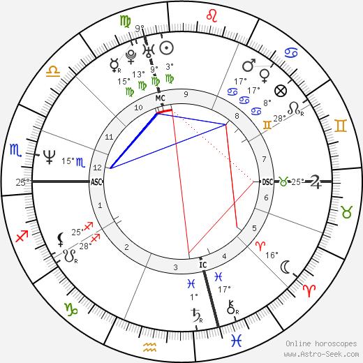 Steven Robbins birth chart, biography, wikipedia 2020, 2021