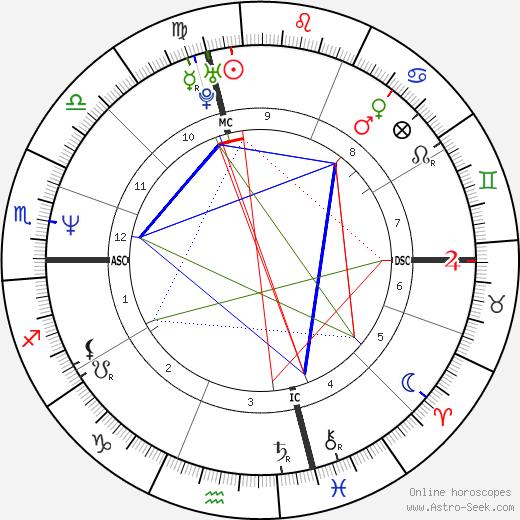 Steven Robbins birth chart, Steven Robbins astro natal horoscope, astrology