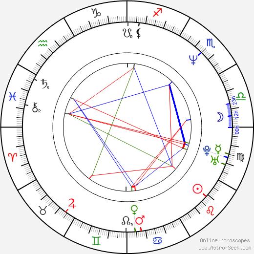Tomáš Bartůněk birth chart, Tomáš Bartůněk astro natal horoscope, astrology