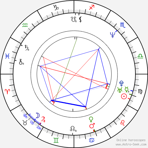 You birth chart, You astro natal horoscope, astrology
