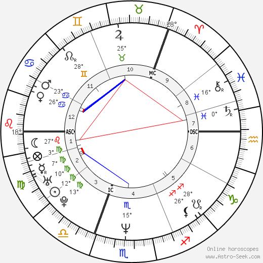Amanda Ooms birth chart, biography, wikipedia 2020, 2021