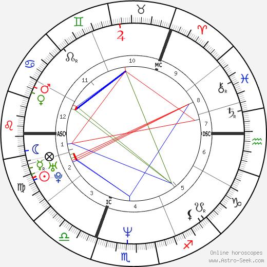 Amanda Ooms birth chart, Amanda Ooms astro natal horoscope, astrology