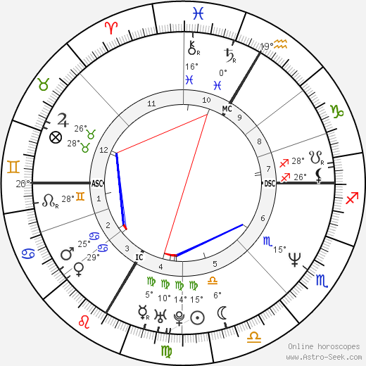 Andy Hug birth chart, biography, wikipedia 2018, 2019