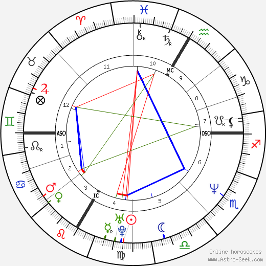 Andy Hug astro natal birth chart, Andy Hug horoscope, astrology