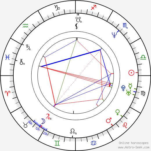 Anita Barone Birth Chart Horoscope Date Of Birth Astro