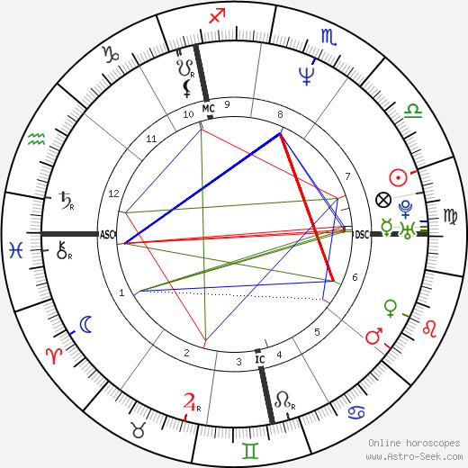 Benoît Poelvoorde birth chart, Benoît Poelvoorde astro natal horoscope, astrology