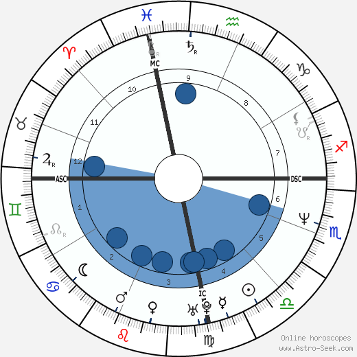 Berry Gibb-Rhodes wikipedia, horoscope, astrology, instagram