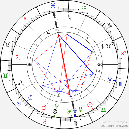 Berry Gibb-Rhodes день рождения гороскоп, Berry Gibb-Rhodes Натальная карта онлайн