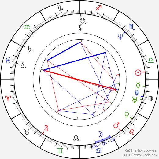 Brad Lohaus birth chart, Brad Lohaus astro natal horoscope, astrology