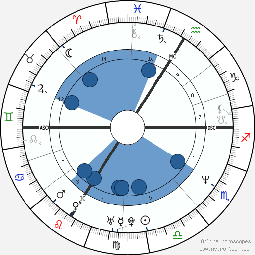 Bruno Solo wikipedia, horoscope, astrology, instagram