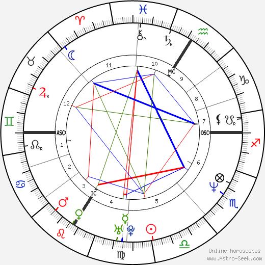 Bruno Solo день рождения гороскоп, Bruno Solo Натальная карта онлайн