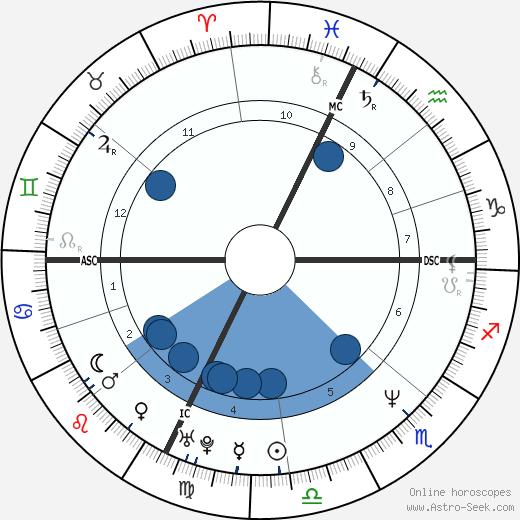 Cinzia Lenzi wikipedia, horoscope, astrology, instagram