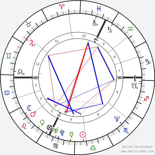 Cinzia Lenzi tema natale, oroscopo, Cinzia Lenzi oroscopi gratuiti, astrologia