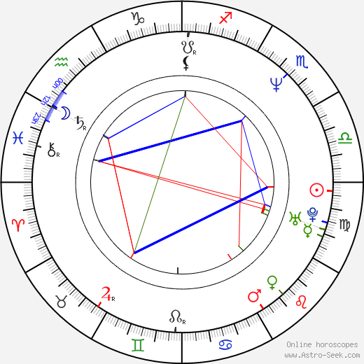 Dominic Gould birth chart, Dominic Gould astro natal horoscope, astrology